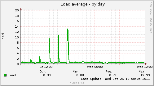 DB load average